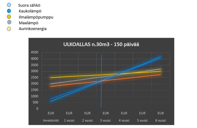 30-150pv